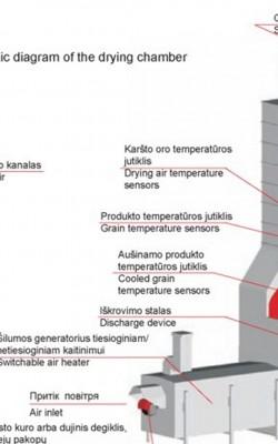 stacionarios-dziovyklos-schema